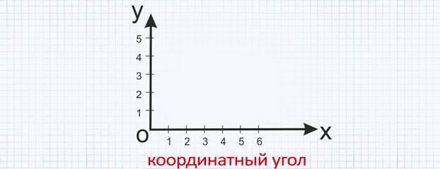 Рисунки для координатного угла