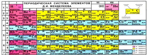 валентности групп элементов