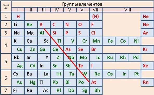 Металлы в системе менделеева